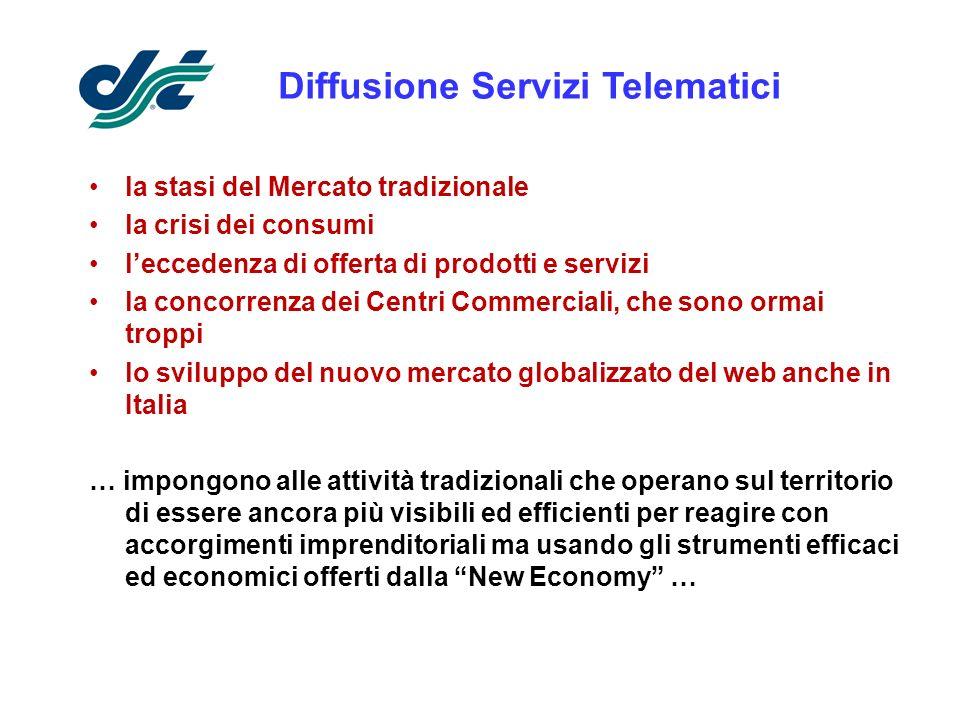 Sistema di comunicazione diretta ai Clienti.