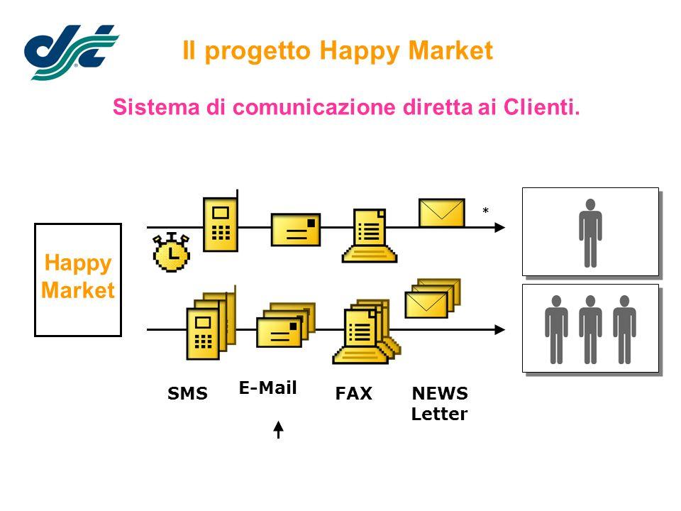 Sistema di comunicazione diretta ai Clienti. Il progetto Happy Market SMSFAX E-Mail NEWS Letter * Happy Market