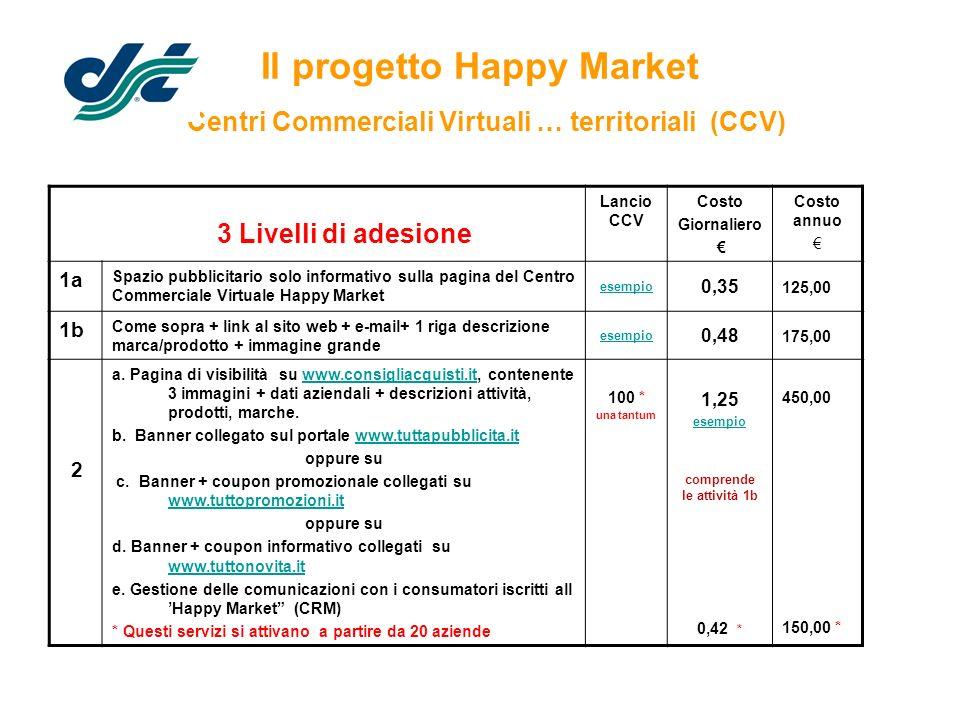 Il progetto Happy Market Centri Commerciali Virtuali … territoriali (CCV) 3 Livelli di adesione Lancio CCV Costo Giornaliero Costo annuo 1a Spazio pub