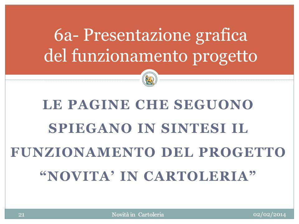 LE PAGINE CHE SEGUONO SPIEGANO IN SINTESI IL FUNZIONAMENTO DEL PROGETTO NOVITA IN CARTOLERIA 6a- Presentazione grafica del funzionamento progetto 02/0