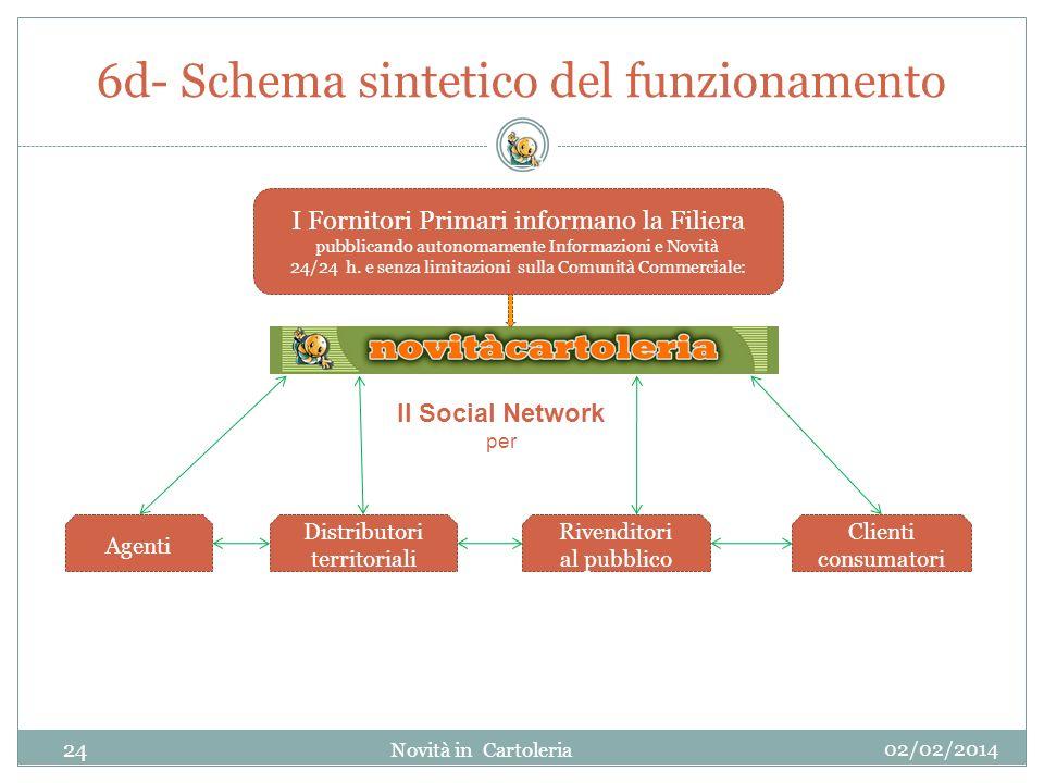 6d- Schema sintetico del funzionamento 02/02/2014 Novità in Cartoleria 24 I Fornitori Primari informano la Filiera pubblicando autonomamente Informazi