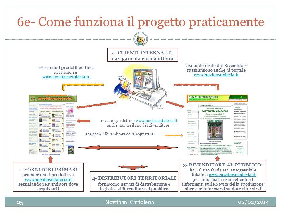 6e- Come funziona il progetto praticamente 02/02/2014 2- CLIENTI INTERNAUTI navigano da casa o ufficio 3- RIVENDITORE AL PUBBLICO: ha il sito fai da t