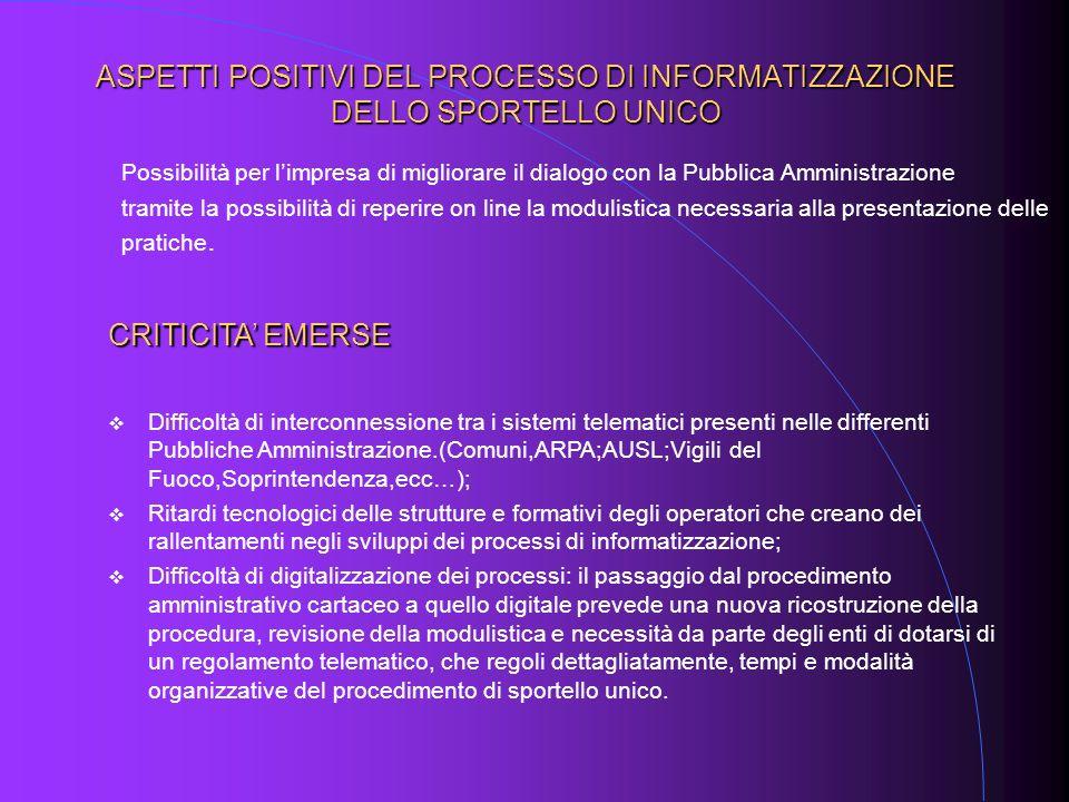 ASPETTI POSITIVI DEL PROCESSO DI INFORMATIZZAZIONE DELLO SPORTELLO UNICO Possibilità per limpresa di migliorare il dialogo con la Pubblica Amministraz