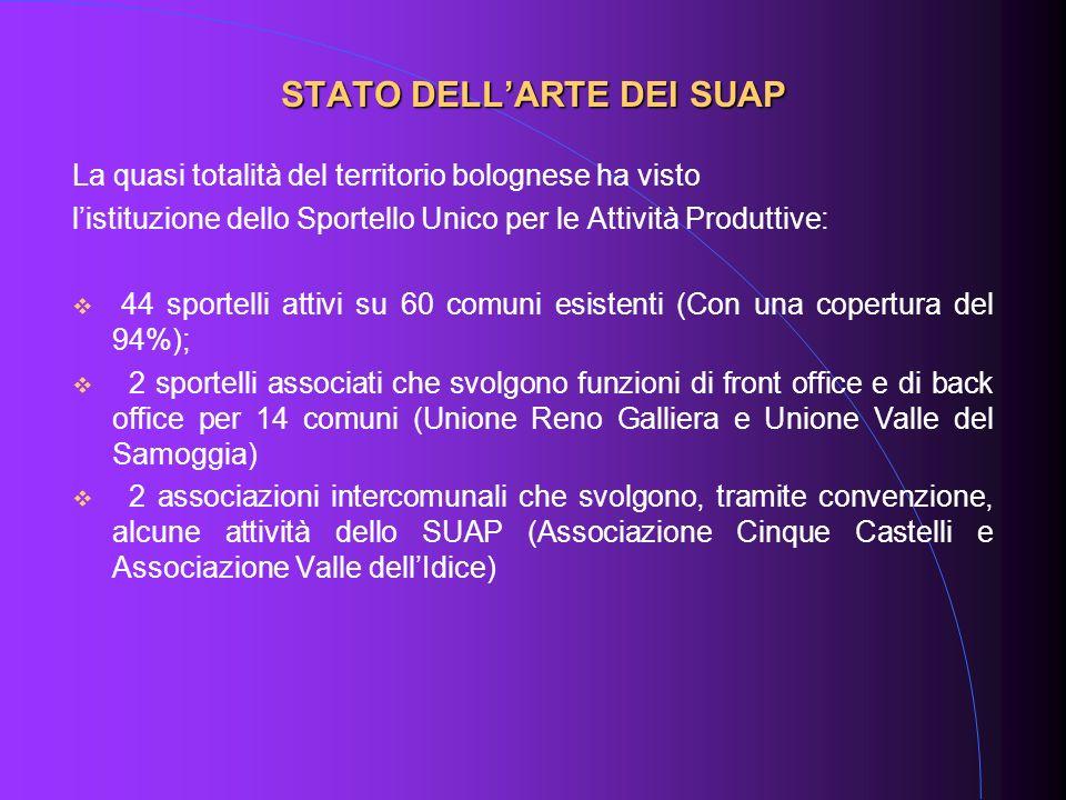La quasi totalità del territorio bolognese ha visto listituzione dello Sportello Unico per le Attività Produttive: 44 sportelli attivi su 60 comuni es