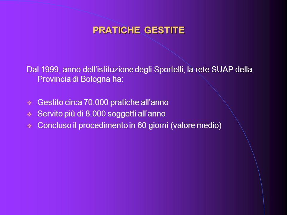 Dal 1999, anno dellistituzione degli Sportelli, la rete SUAP della Provincia di Bologna ha: Gestito circa 70.000 pratiche allanno Servito più di 8.000