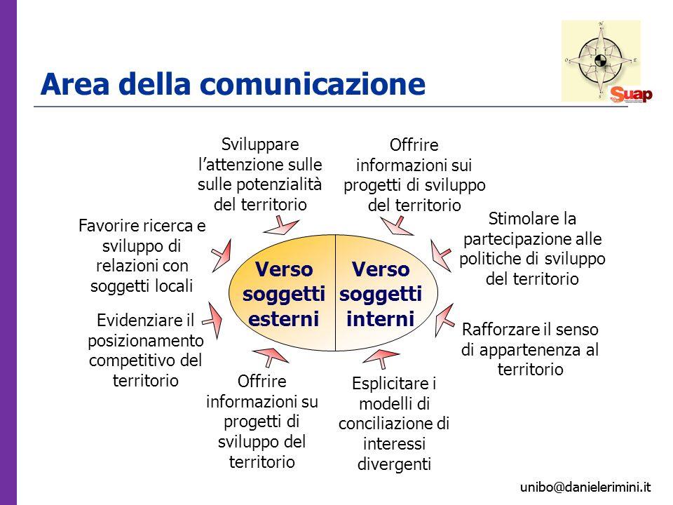 unibo@danielerimini.it Area della comunicazione Verso soggetti esterni Verso soggetti interni Sviluppare lattenzione sulle sulle potenzialità del terr