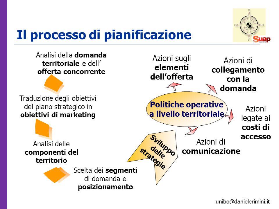 unibo@danielerimini.it Il processo di pianificazione Analisi della domanda territoriale e dell offerta concorrente Traduzione degli obiettivi del pian