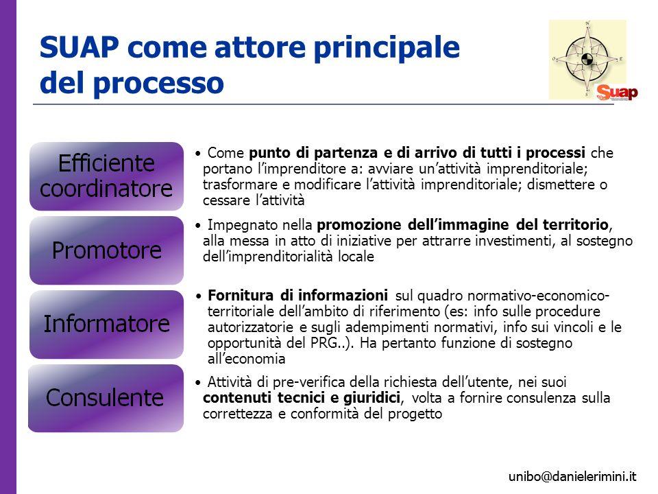 unibo@danielerimini.it SUAP come attore principale del processo Come punto di partenza e di arrivo di tutti i processi che portano limprenditore a: av