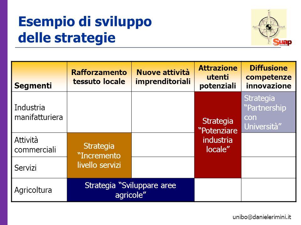 unibo@danielerimini.it Esempio di sviluppo delle strategie Segmenti Rafforzamento tessuto locale Nuove attività imprenditoriali Attrazione utenti pote