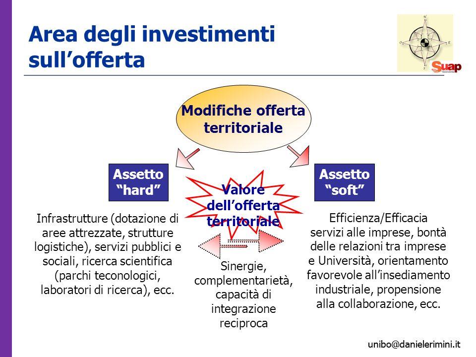 unibo@danielerimini.it Area degli investimenti sullofferta Assetto hard Infrastrutture (dotazione di aree attrezzate, strutture logistiche), servizi pubblici e sociali, ricerca scientifica (parchi teconologici, laboratori di ricerca), ecc.