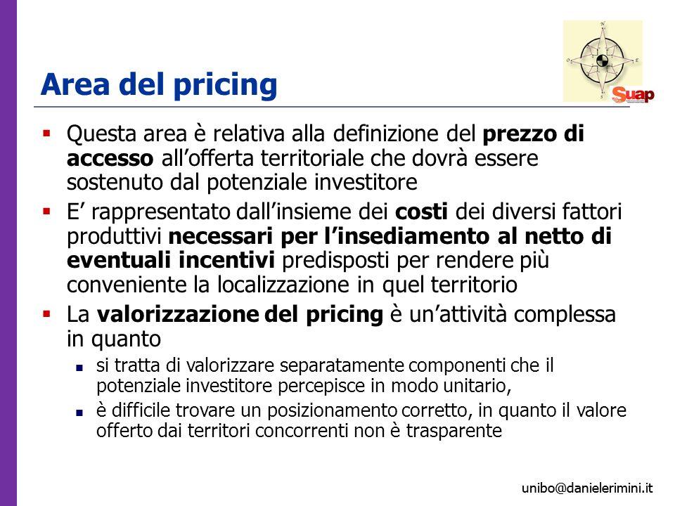 unibo@danielerimini.it Area del pricing Questa area è relativa alla definizione del prezzo di accesso allofferta territoriale che dovrà essere sostenu