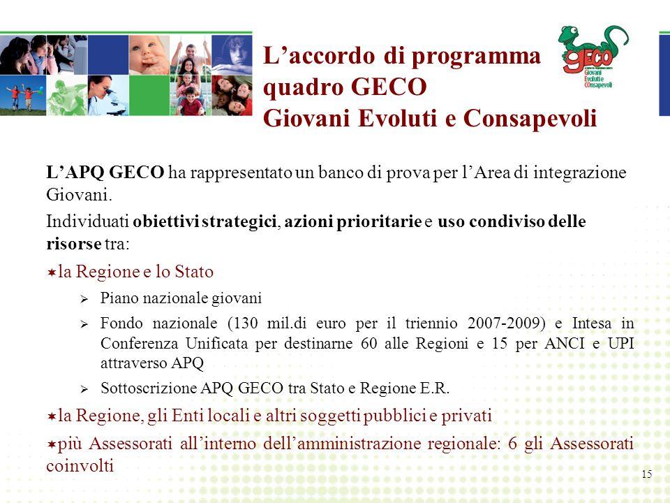 15 Laccordo di programma quadro GECO Giovani Evoluti e Consapevoli LAPQ GECO ha rappresentato un banco di prova per lArea di integrazione Giovani.