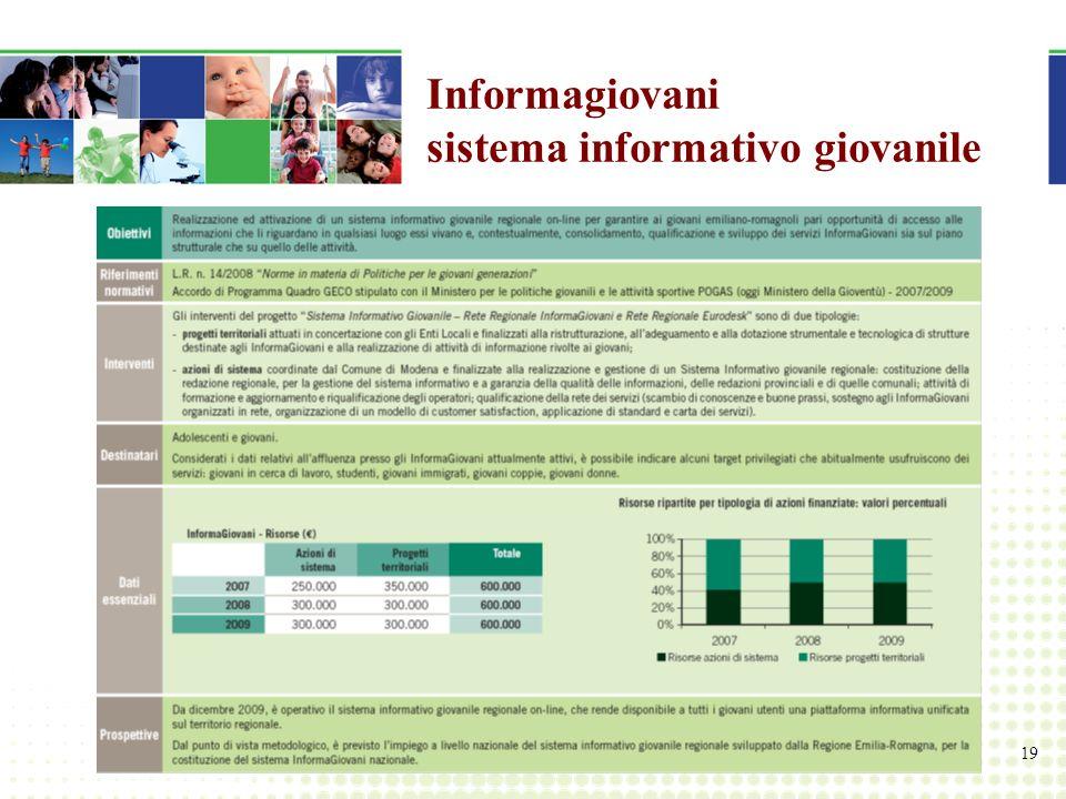 19 Informagiovani sistema informativo giovanile