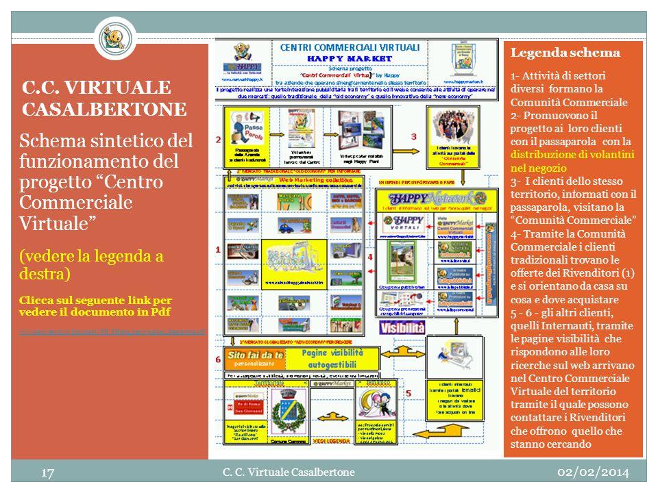 C.C. VIRTUALE CASALBERTONE Schema sintetico del funzionamento del progetto Centro Commerciale Virtuale (vedere la legenda a destra) Clicca sul seguent