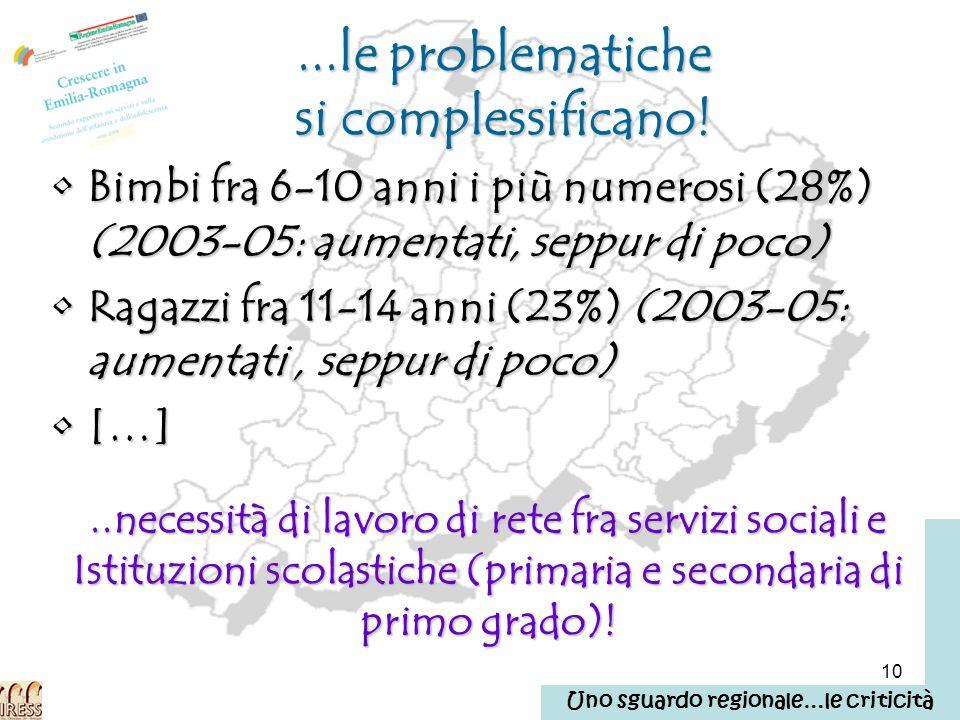 10...le problematiche si complessificano! Bimbi fra 6-10 anni i più numerosi (28%) (2003-05: aumentati, seppur di poco)Bimbi fra 6-10 anni i più numer