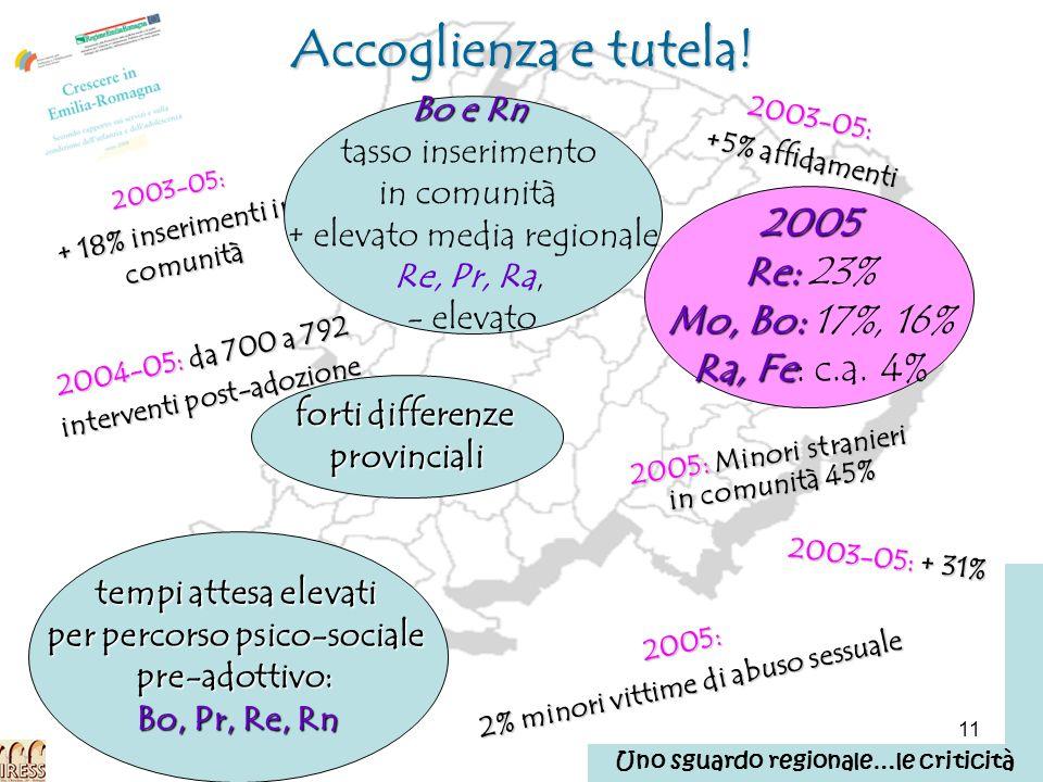 11 Accoglienza e tutela! 2003-05: +5% affidamenti 2003-05: + 18% inserimenti in comunità 2005 Re: Re: 23% Mo, Bo: Mo, Bo: 17%, 16% Ra, Fe Ra, Fe: c.a.