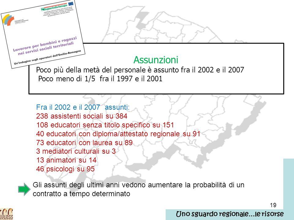 19 Assunzioni Poco più della metà del personale è assunto fra il 2002 e il 2007 Poco meno di 1/5 fra il 1997 e il 2001 Fra il 2002 e il 2007 assunti: