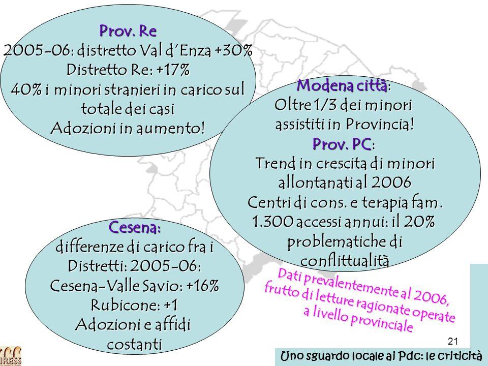 21 Prov. Re 2005-06: distretto Val dEnza +30% Distretto Re: +17% 40% i minori stranieri in carico sul totale dei casi Adozioni in aumento! Cesena: dif