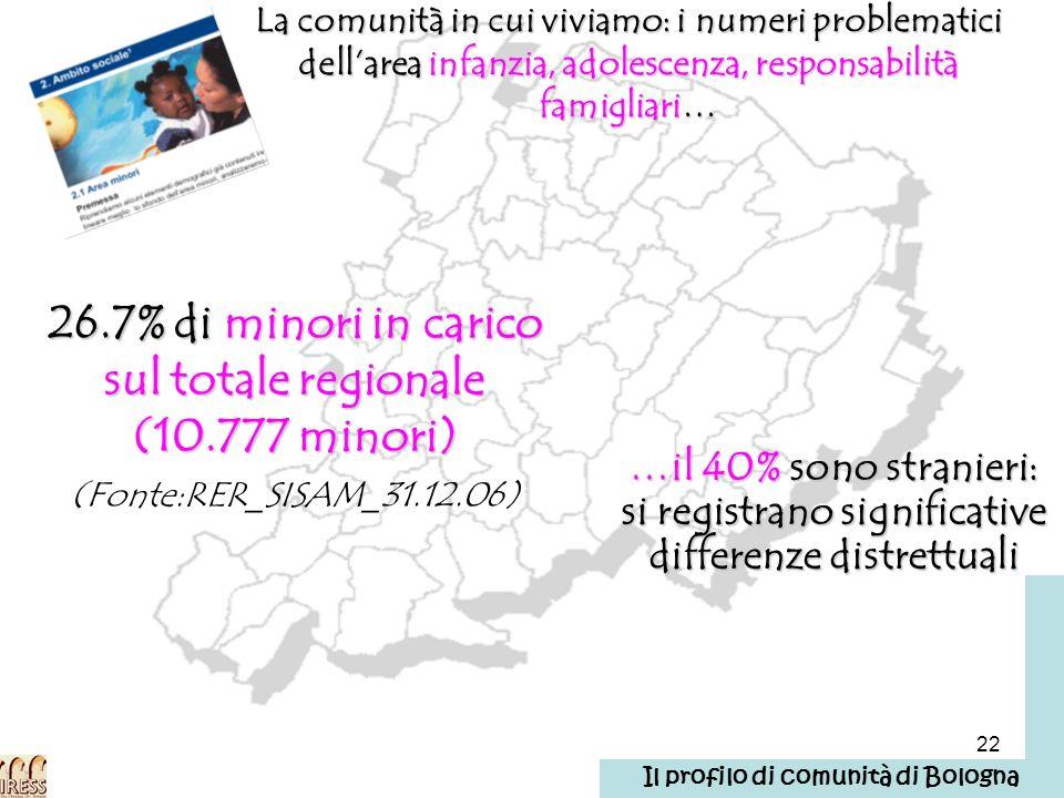 22 La comunità in cui viviamo: i numeri problematici dellarea infanzia, adolescenza, responsabilità famigliari… 26.7% di minori in carico sul totale r