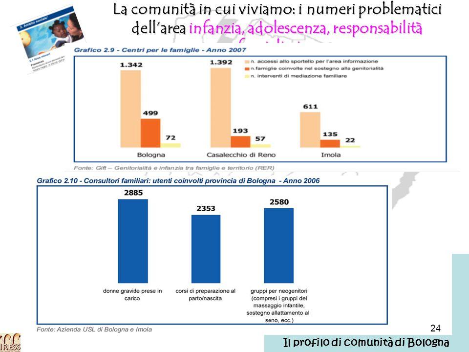 24 La comunità in cui viviamo: i numeri problematici dellarea infanzia, adolescenza, responsabilità famigliari… Il profilo di comunità di Bologna