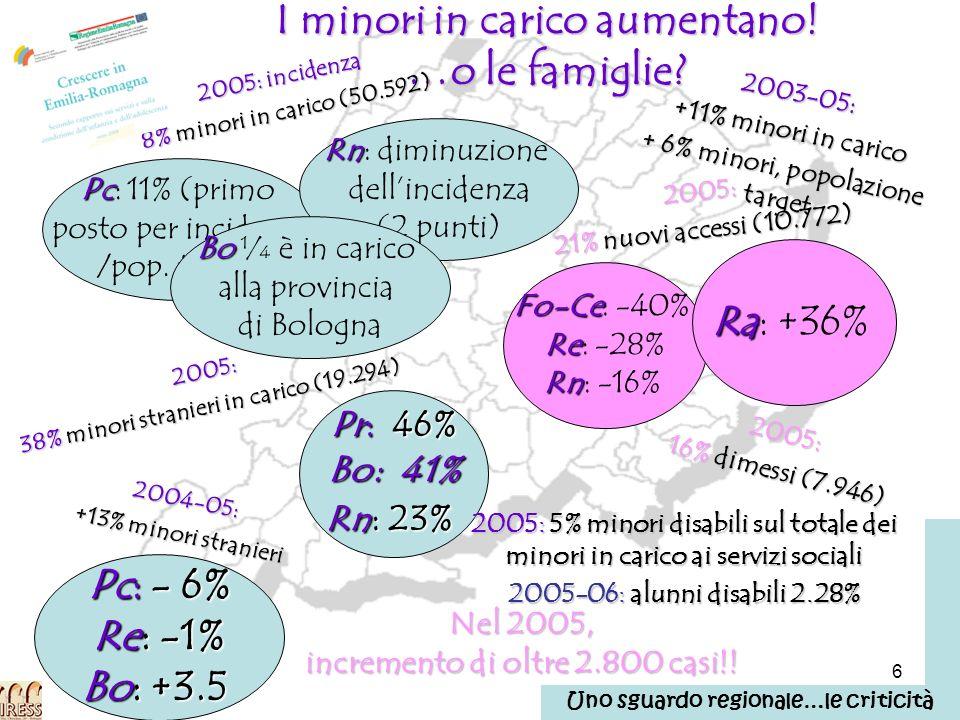 27 La comunità in cui viviamo: i numeri problematici dellarea infanzia, adolescenza, responsabilità famigliari…le varie forme di accoglienza Il profilo di comunità di Bologna