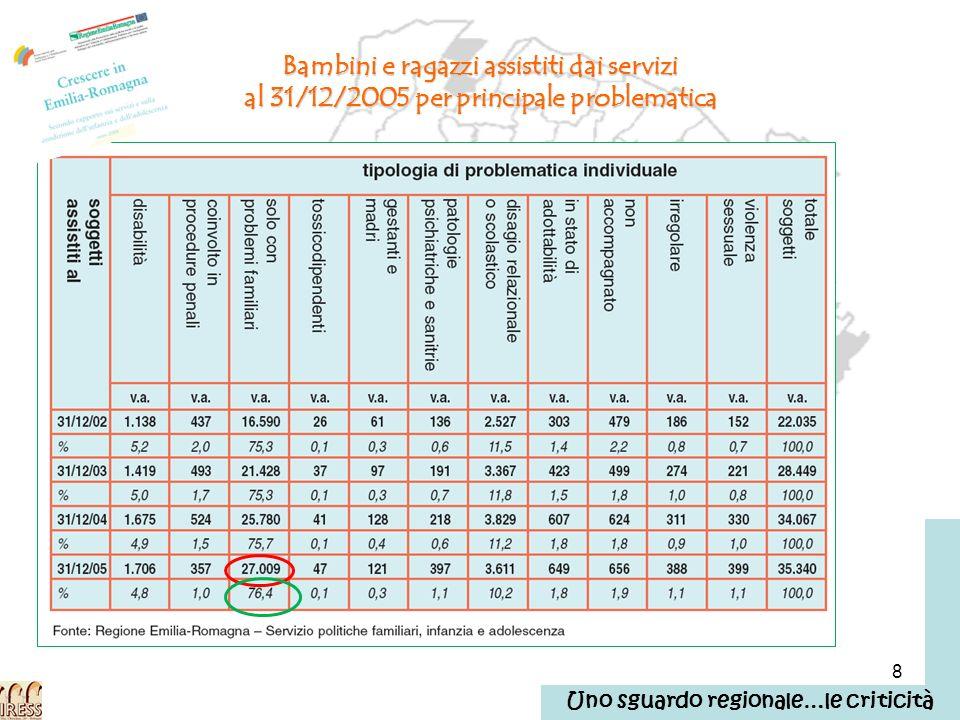 29 La comunità in cui viviamo: i numeri problematici dellarea infanzia, adolescenza, responsabilità famigliari… le varie forme di accoglienza Il profilo di comunità di Bologna