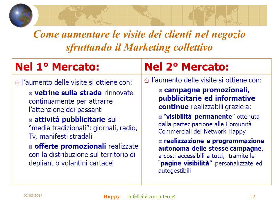 02/02/2014 Happy … la felicità con Internet 12 Come aumentare le visite dei clienti nel negozio sfruttando il Marketing collettivo Nel 1° Mercato:Nel