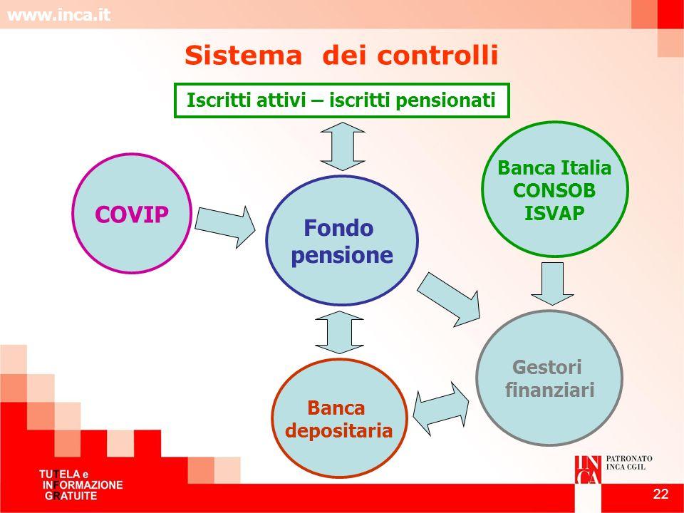 www.inca.it 22 Fondo pensione COVIP Gestori finanziari Banca Italia CONSOB ISVAP Banca depositaria Iscritti attivi – iscritti pensionati Sistema dei c