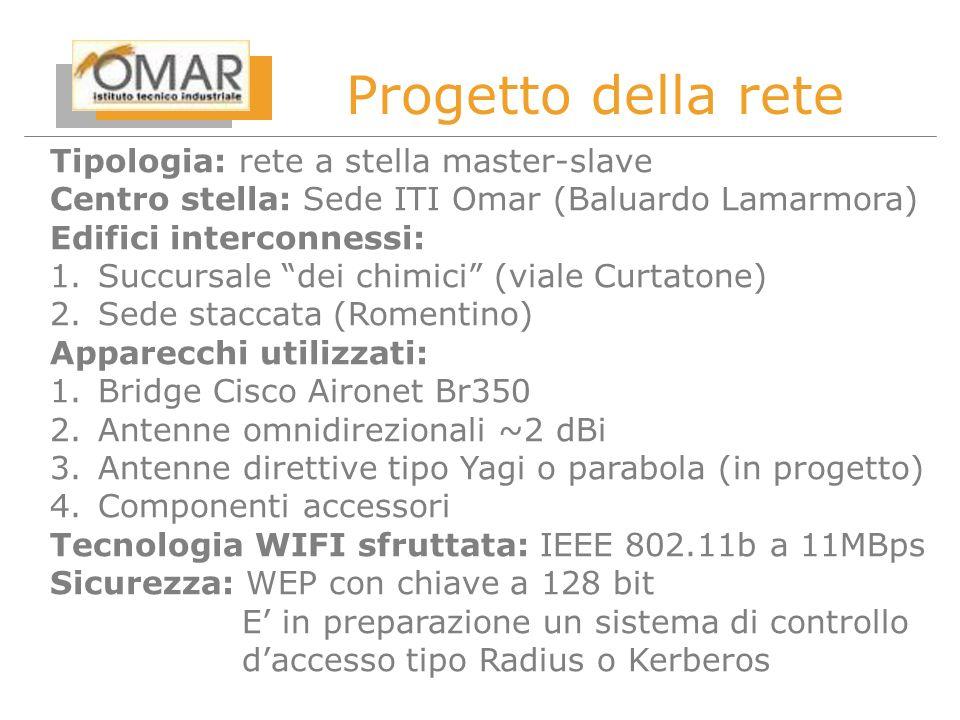 Tipologia: rete a stella master-slave Centro stella: Sede ITI Omar (Baluardo Lamarmora) Edifici interconnessi: 1.Succursale dei chimici (viale Curtatone) 2.Sede staccata (Romentino) Apparecchi utilizzati: 1.Bridge Cisco Aironet Br350 2.Antenne omnidirezionali ~2 dBi 3.Antenne direttive tipo Yagi o parabola (in progetto) 4.Componenti accessori Tecnologia WIFI sfruttata: IEEE 802.11b a 11MBps Sicurezza: WEP con chiave a 128 bit E in preparazione un sistema di controllo daccesso tipo Radius o Kerberos Progetto della rete
