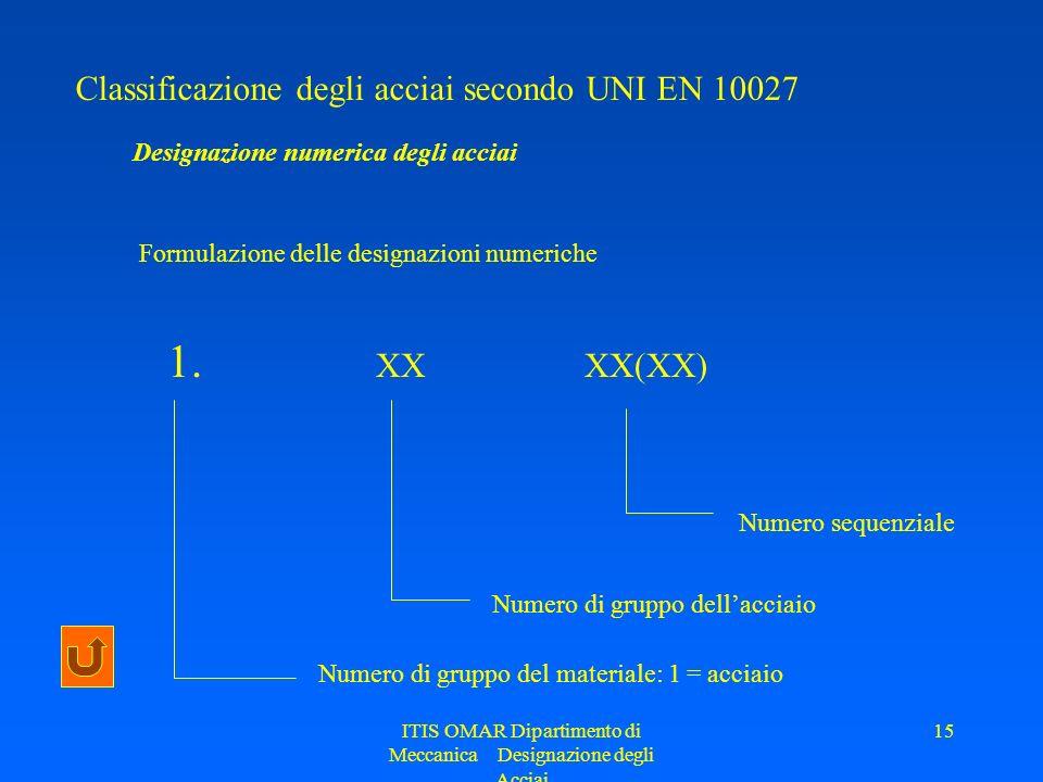 ITIS OMAR Dipartimento di Meccanica Designazione degli Acciai 15 Classificazione degli acciai secondo UNI EN 10027 Designazione numerica degli acciai