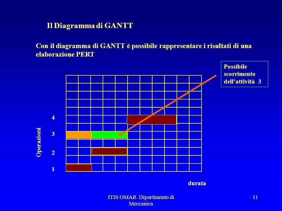 ITIS OMAR Dipartimento di Meccanica 10 21 IL PERT Si determinano le operazioni e il percorso critico 1 3 2 101520 10 254510 452510 25 3 4