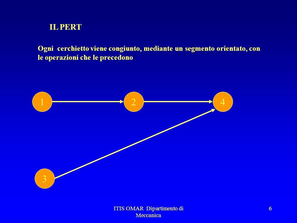 ITIS OMAR Dipartimento di Meccanica 6 IL PERT Ogni cerchietto viene congiunto, mediante un segmento orientato, con le operazioni che le precedono 1 3 24