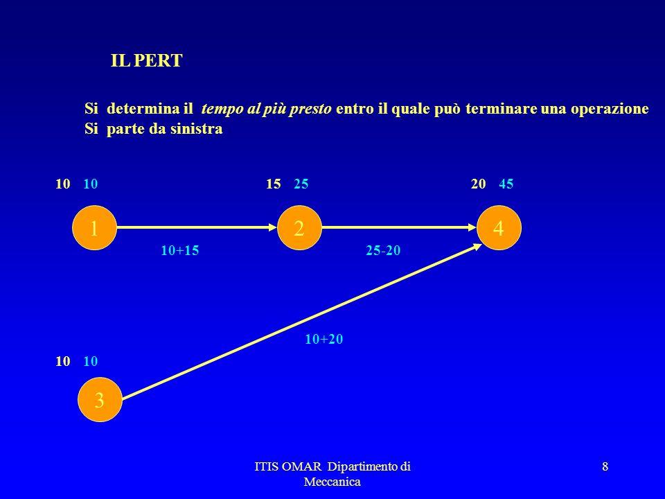 ITIS OMAR Dipartimento di Meccanica 8 IL PERT Si determina il tempo al più presto entro il quale può terminare una operazione Si parte da sinistra 1 3 24 101520 10 10+15 25 25-20 10+20 4510