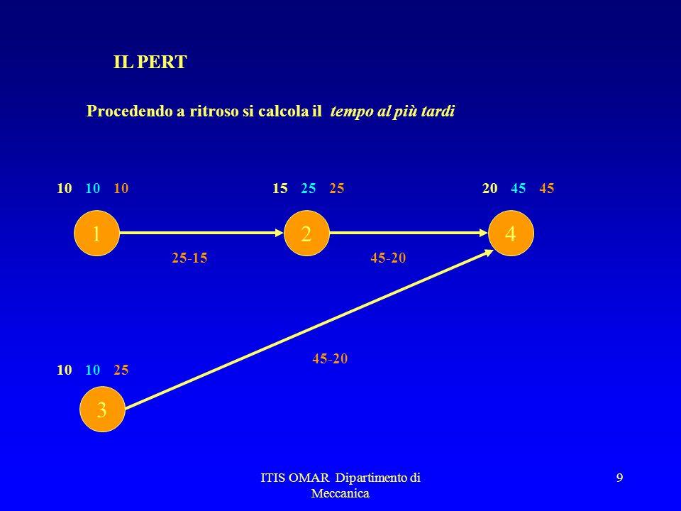 ITIS OMAR Dipartimento di Meccanica 9 IL PERT Procedendo a ritroso si calcola il tempo al più tardi 1 3 24 101520 10 254510 45 45-20 25 25-15 10 45-20 25
