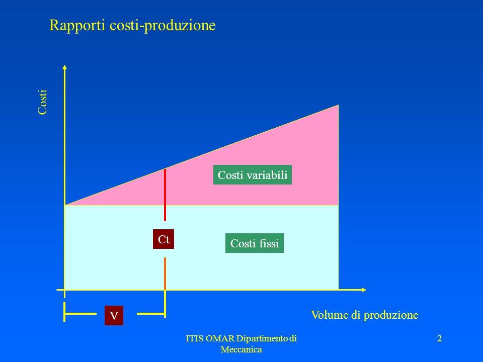 ITIS OMAR Dipartimento di Meccanica 2 Rapporti costi-produzione Volume di produzione Costi Costi fissi Costi variabili Ct V