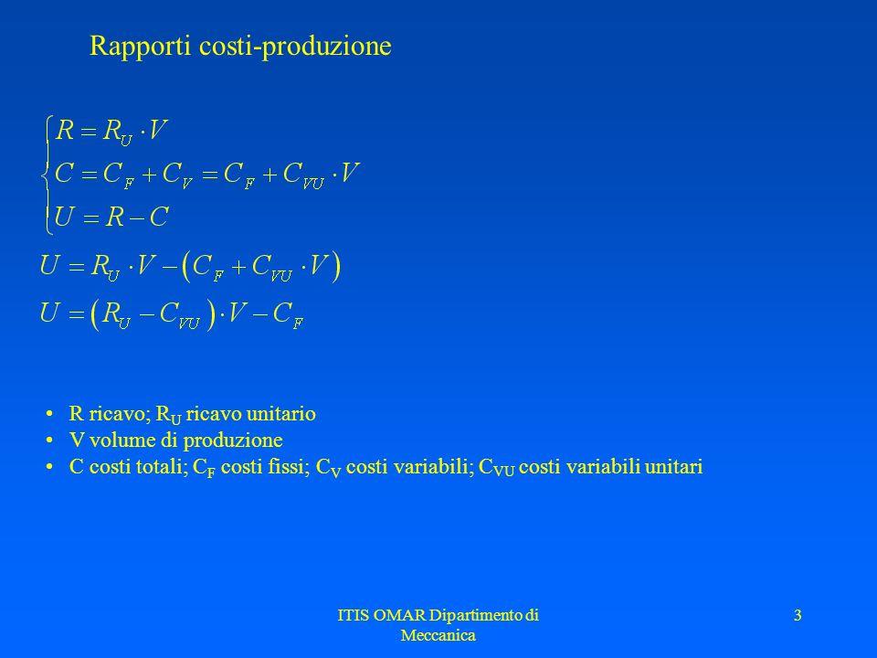 ITIS OMAR Dipartimento di Meccanica 3 Rapporti costi-produzione R ricavo; R U ricavo unitario V volume di produzione C costi totali; C F costi fissi;