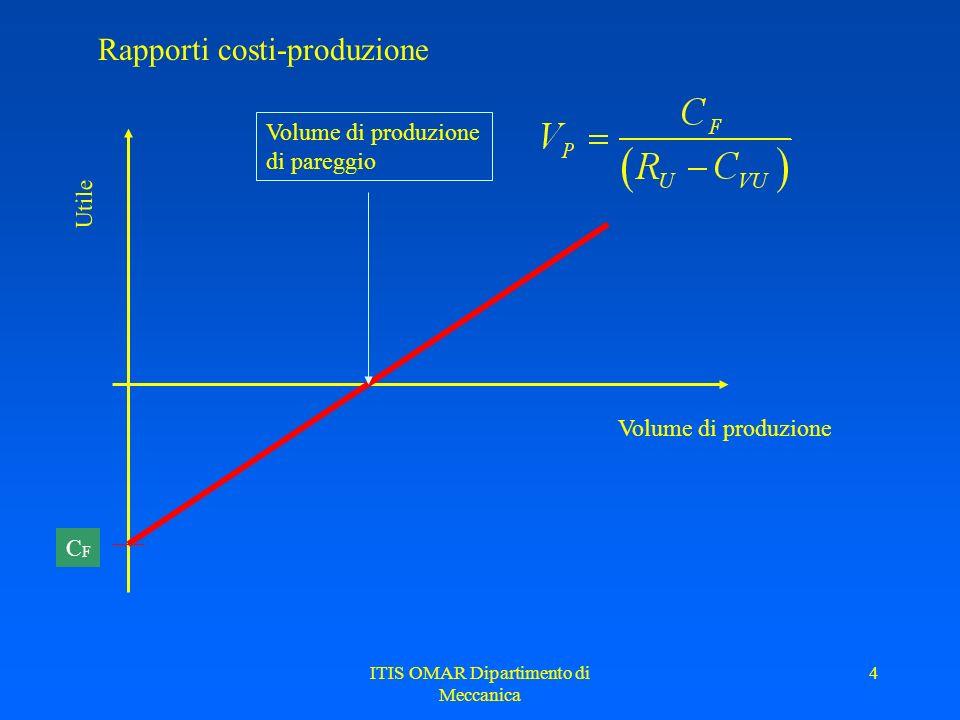 ITIS OMAR Dipartimento di Meccanica 4 Rapporti costi-produzione Volume di produzione Utile CFCF Volume di produzione di pareggio