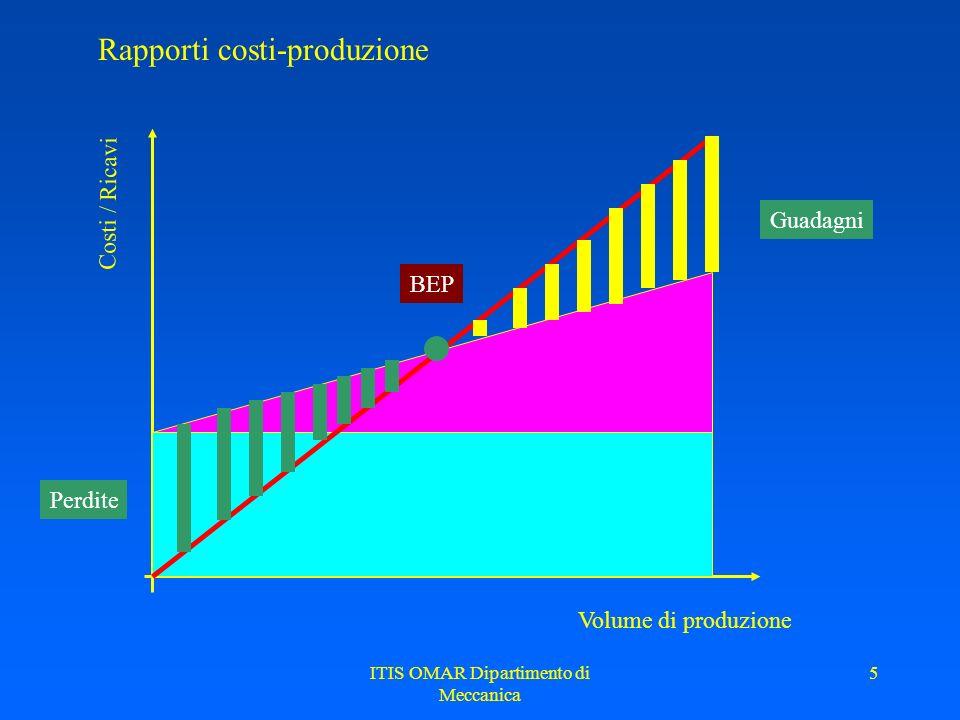 ITIS OMAR Dipartimento di Meccanica 5 Rapporti costi-produzione Volume di produzione Costi / Ricavi Perdite Guadagni BEP