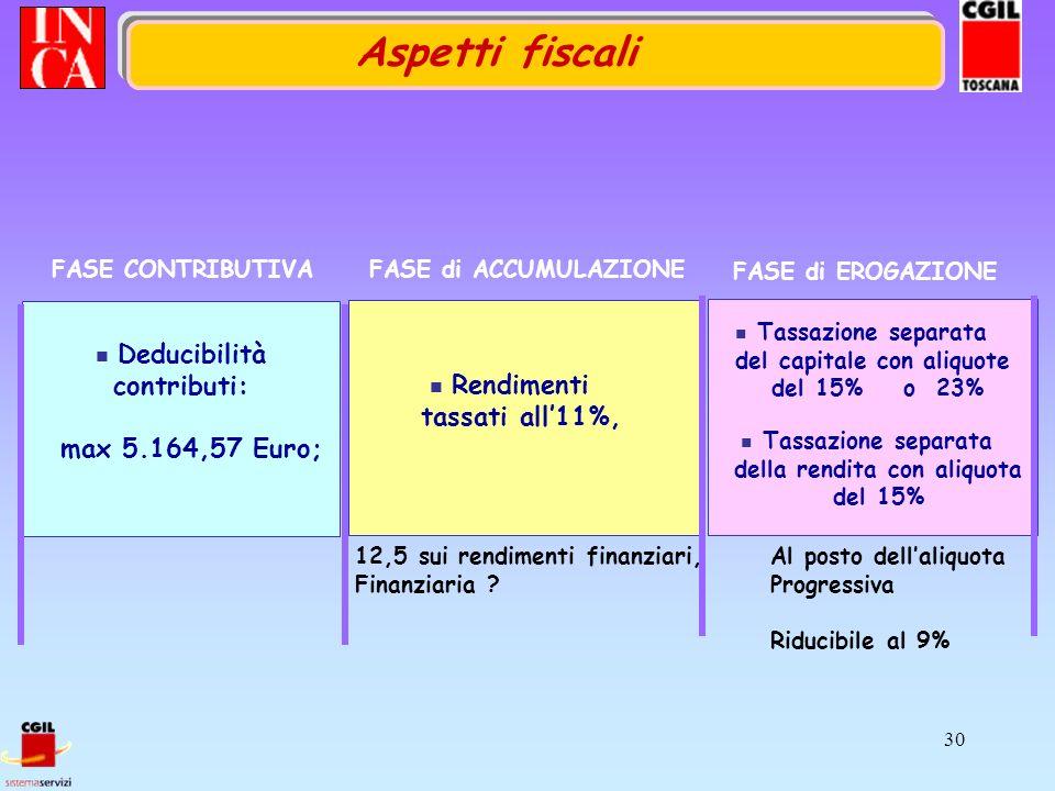 30 FASE di EROGAZIONE FASE CONTRIBUTIVA Deducibilità contributi: max 5.164,57 Euro; FASE di ACCUMULAZIONE Rendimenti tassati all11%, Tassazione separata del capitale con aliquote del 15% o 23% Tassazione separata della rendita con aliquota del 15% 12,5 sui rendimenti finanziari, Finanziaria .
