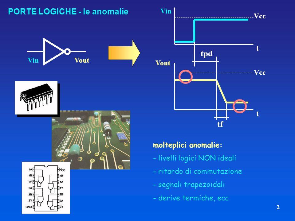 2 PORTE LOGICHE - le anomalie VinVout molteplici anomalie: - livelli logici NON ideali - ritardo di commutazione - segnali trapezoidali - derive termiche, ecc Vin Vout Vcc t t tpd tf