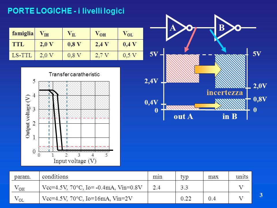 3 PORTE LOGICHE - i livelli logici famigliaV IH V IL V OH V OL TTL2,0 V0,8 V2,4 V0,4 V LS-TTL2,0 V0,8 V2,7 V0,5 V 5V 2,4V 0,4V out A in B 0 5V 0 0,8V 2,0V incertezza AB param.conditionsmintypmaxunits V OH Vcc=4.5V, 70°C, Io= -0.4mA, Vin=0.8V2.43.3 V V OL Vcc=4.5V, 70°C, Io=16mA, Vin=2V0.220.4 V 0 1 2 3 4 5 Input voltage (V) 543210543210 Output voltage (V) Transfer caratheristic