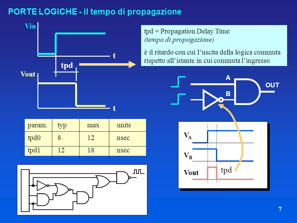 7 tpd VAVA VBVB Vout PORTE LOGICHE - il tempo di propagazione Vin Vout t t tpd tpd = Propagation Delay Time (tempo di propagazione) è il ritardo con cui luscita della logica commuta rispetto allistante in cui commuta lingresso param.typmaxunits tpd0812nsec tpd11218nsec OUT A B