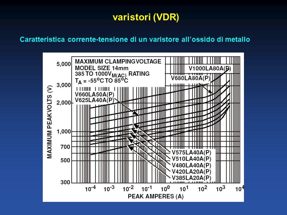 varistori (VDR) Caratteristica corrente-tensione di un varistore allossido di metallo