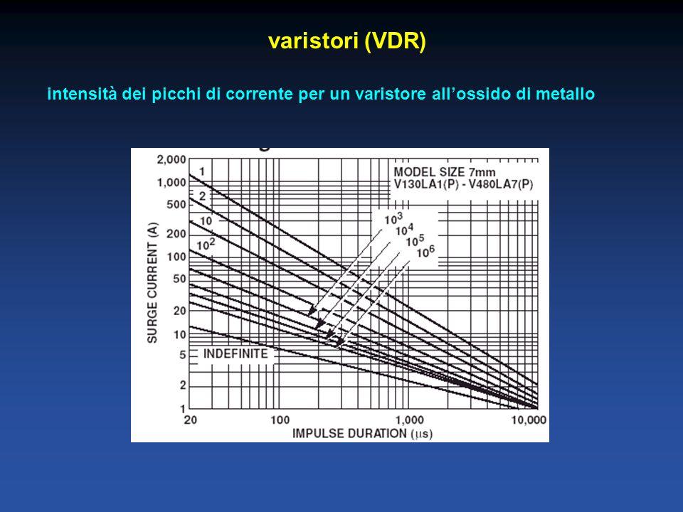 varistori (VDR) intensità dei picchi di corrente per un varistore allossido di metallo