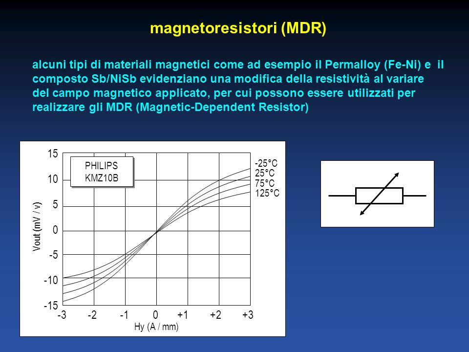 magnetoresistori (MDR) alcuni tipi di materiali magnetici come ad esempio il Permalloy (Fe-Ni) e il composto Sb/NiSb evidenziano una modifica della resistività al variare del campo magnetico applicato, per cui possono essere utilizzati per realizzare gli MDR (Magnetic-Dependent Resistor) -3 -2 -1 0 +1 +2 +3 15 10 5 0 -5 -10 -15 Hy (A / mm) Vout (mV / v) -25°C 25°C 75°C 125°C PHILIPS KMZ10B
