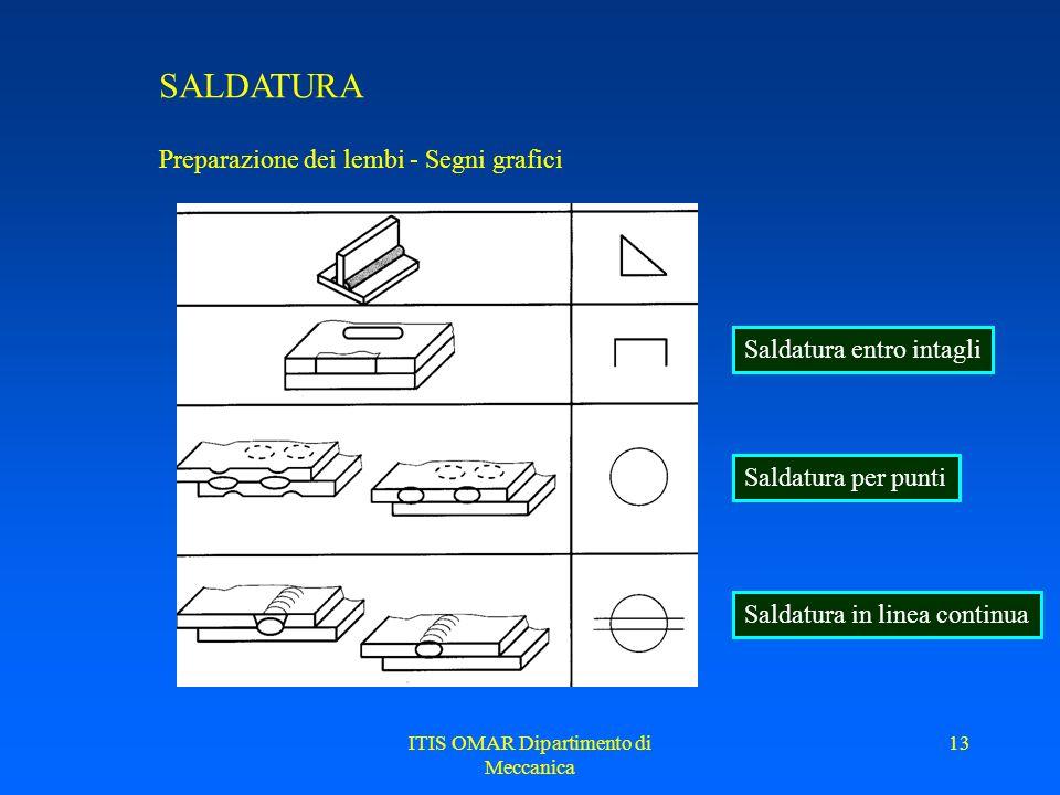 ITIS OMAR Dipartimento di Meccanica 12 SALDATURA Preparazione dei lembi - Segni grafici Indicatore di ripresa al rovescio
