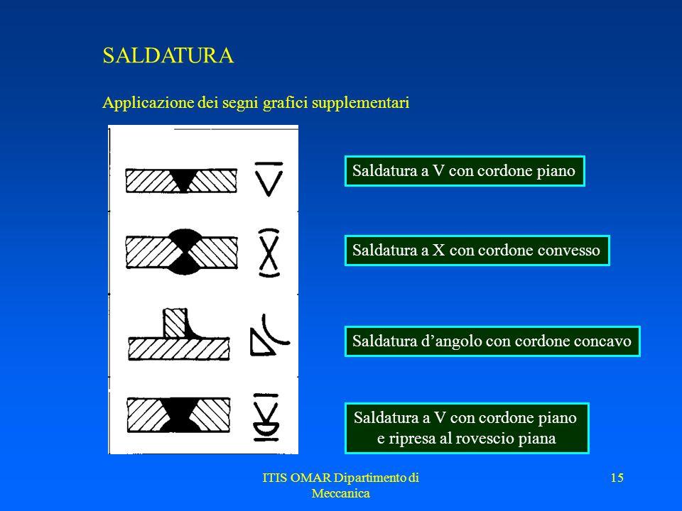 ITIS OMAR Dipartimento di Meccanica 14 SALDATURA Segni grafici supplementari I segni grafici supplementari specificano laspetto esterno del cordone La
