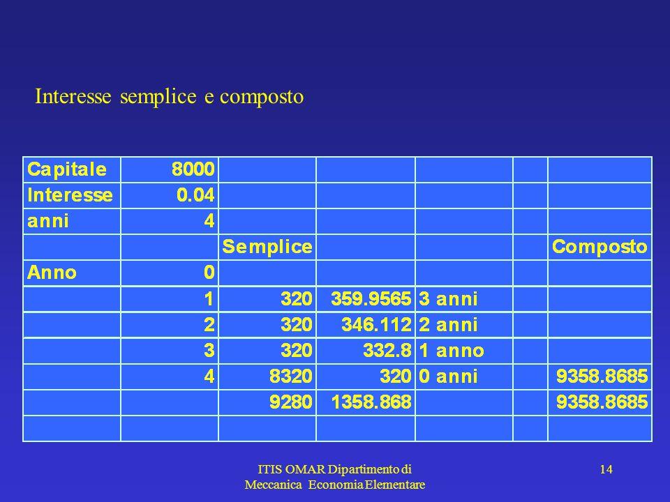 ITIS OMAR Dipartimento di Meccanica Economia Elementare 14 Interesse semplice e composto