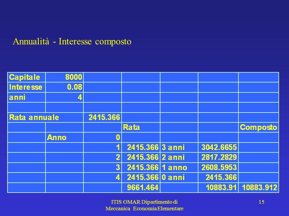 ITIS OMAR Dipartimento di Meccanica Economia Elementare 15 Annualità - Interesse composto