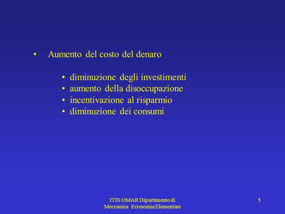 ITIS OMAR Dipartimento di Meccanica Economia Elementare 5 Aumento del costo del denaro diminuzione degli investimenti aumento della disoccupazione incentivazione al risparmio diminuzione dei consumi